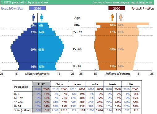 ob_39a8d9_vieillissement-de-la-population-ue-2010-2060